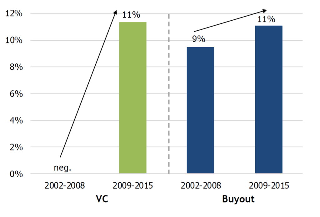 State of VC in Finland