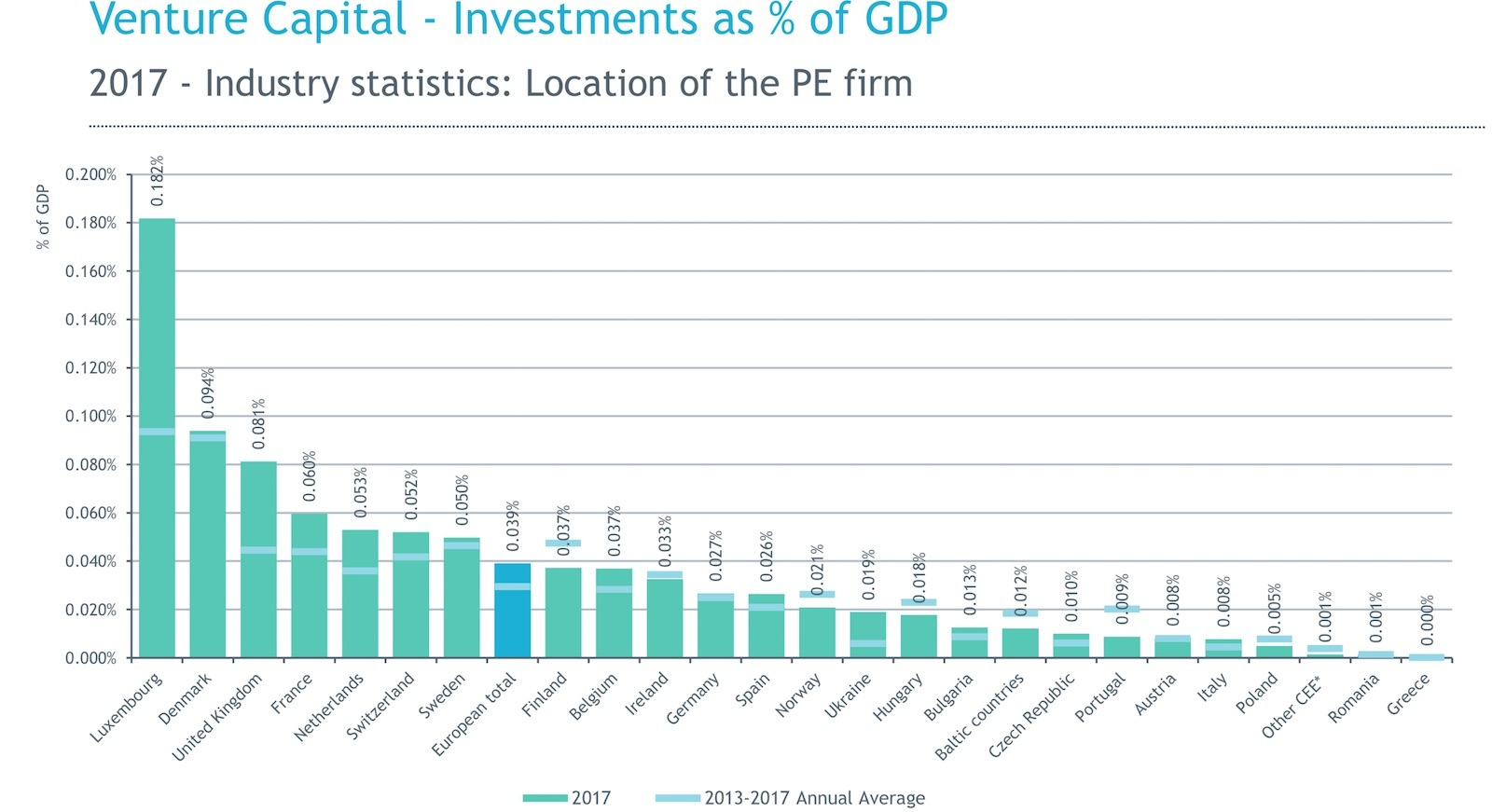 Investments by Finnish VC firms