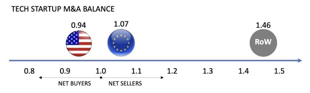 The Global M&A Balance