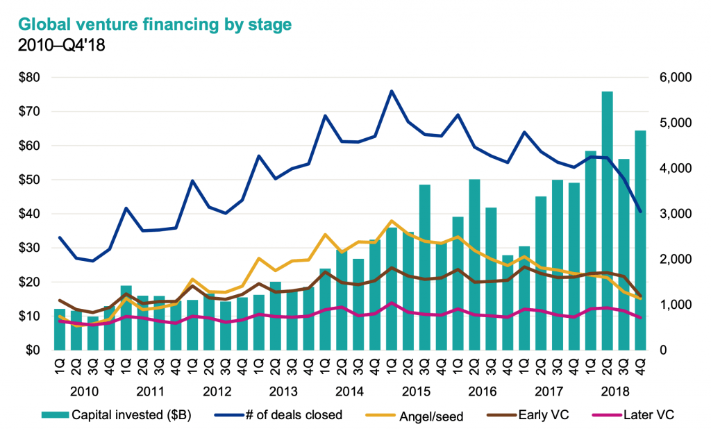Venture investments by stage