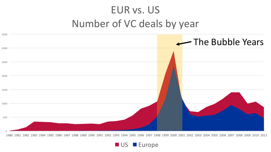 US and European VC Investments 1980-2011