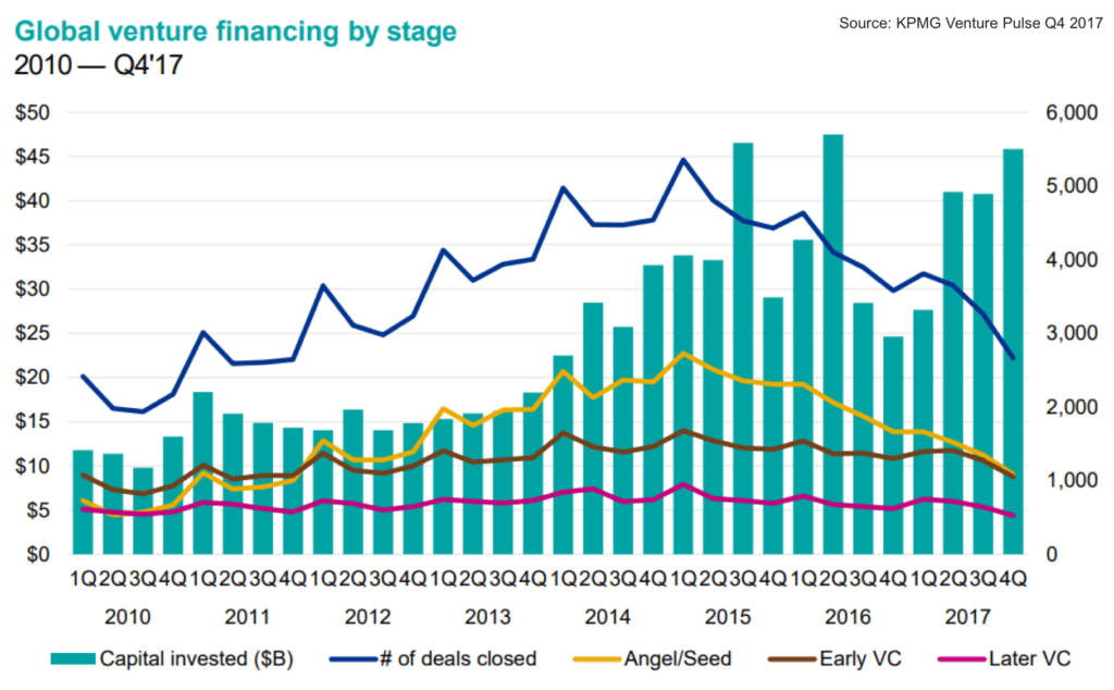 Global VC funding by stage 2010-2017