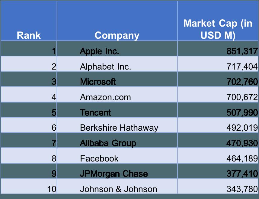 market capitalization list