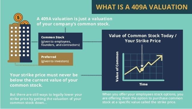 The 409a Process