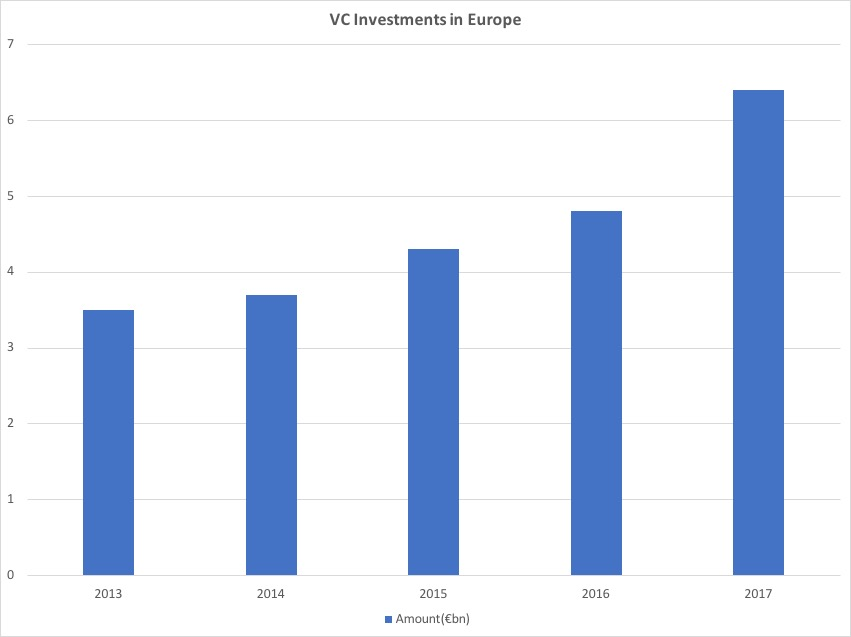 VC Investments in Europe 2013-2017