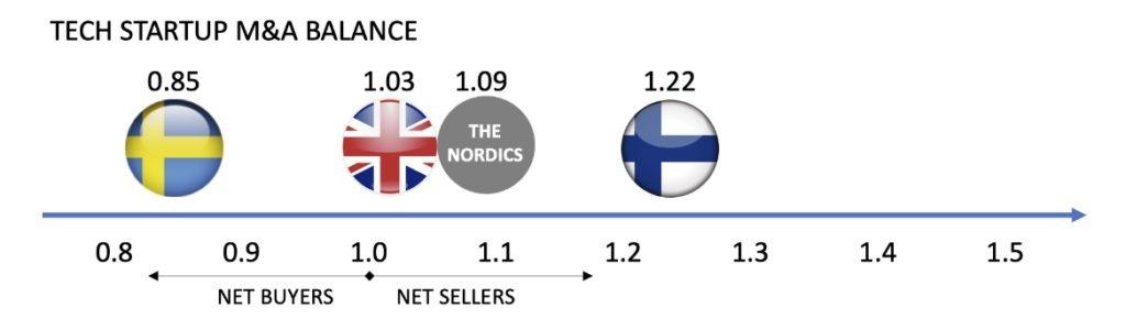 The European M&A Balance