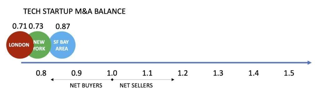 M&A Balance of Key Hubs