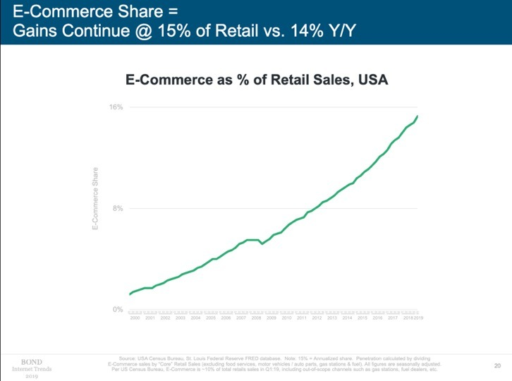 E-Commerce as percentage of retail