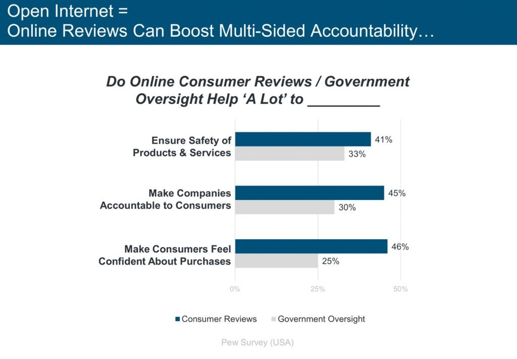 Open Reviews Boost Accountability