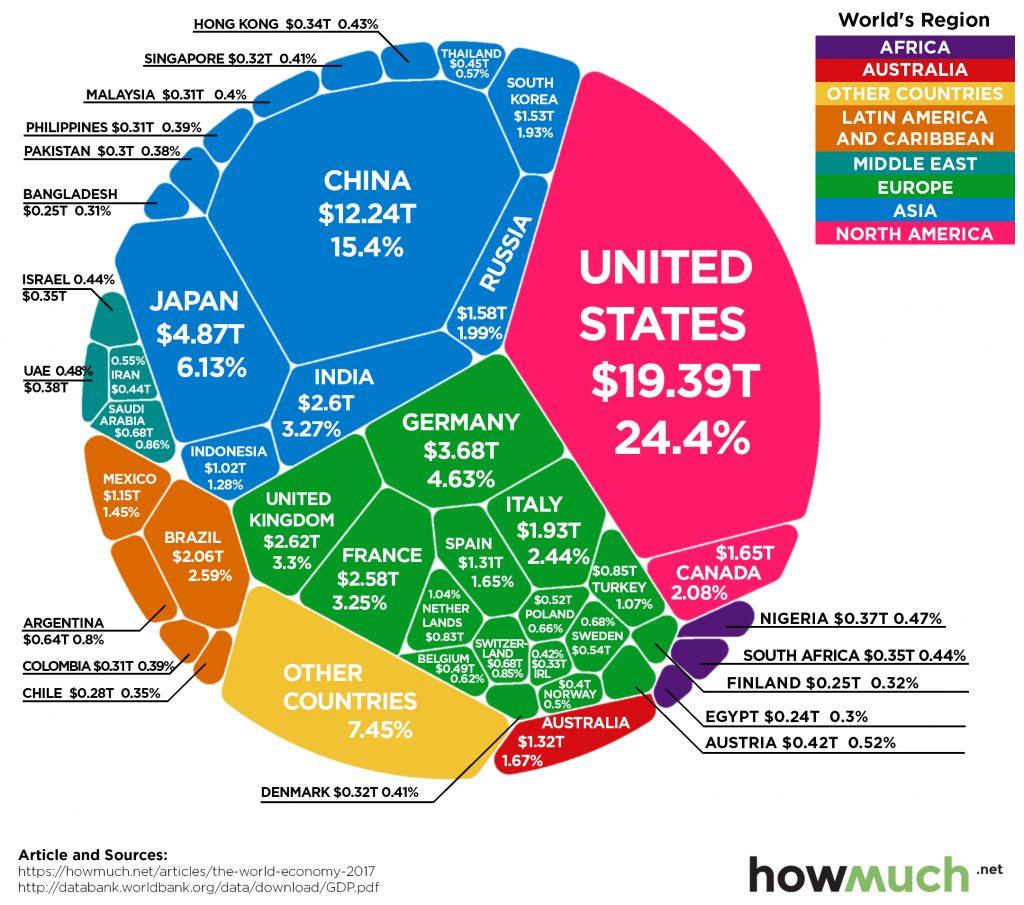 Sizes of different economies