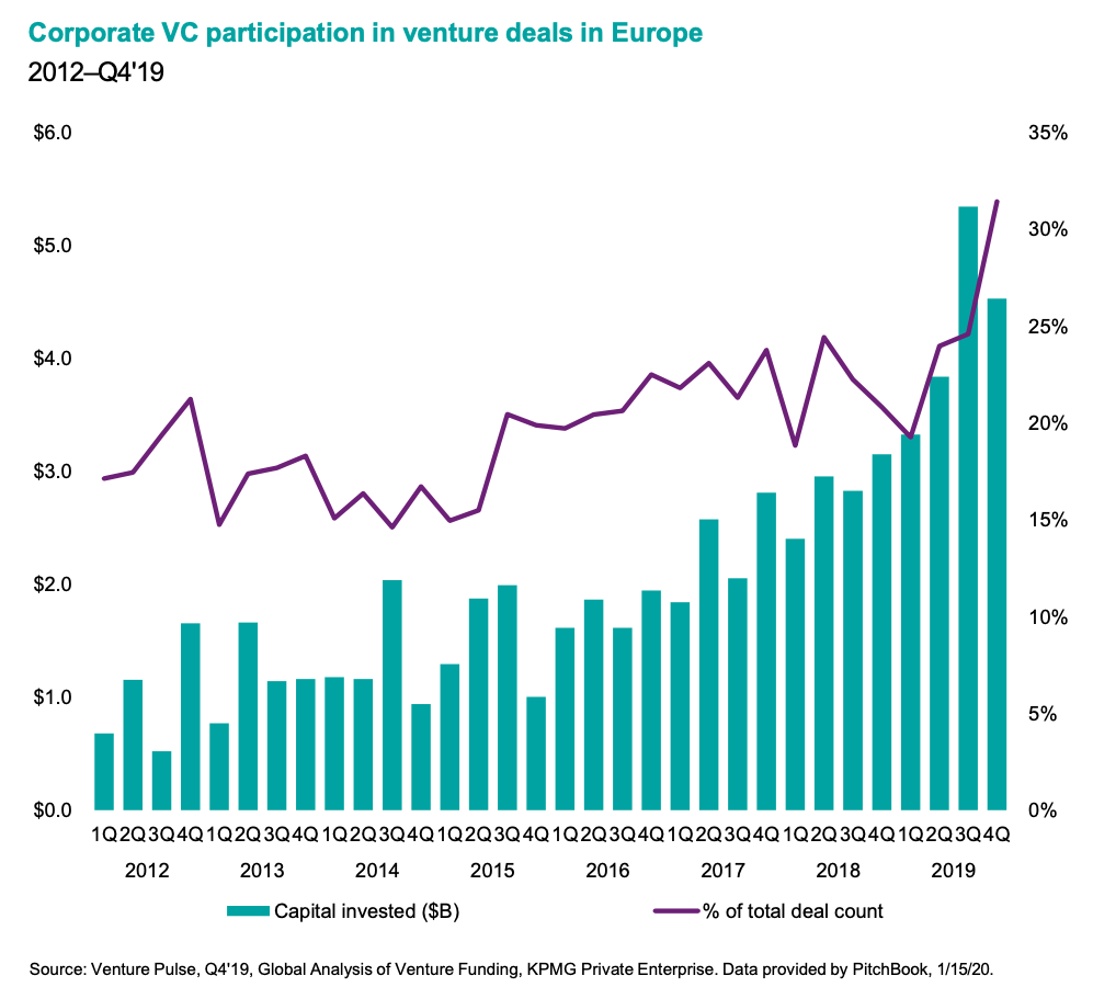 European CVC Growth