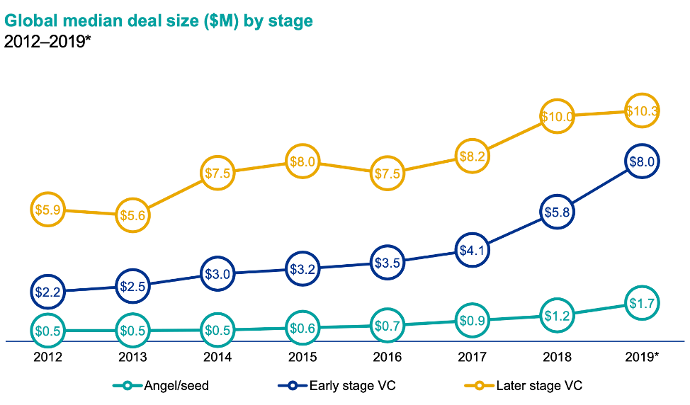 Deal Sizes