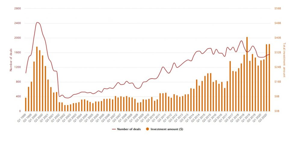 US VC Trends