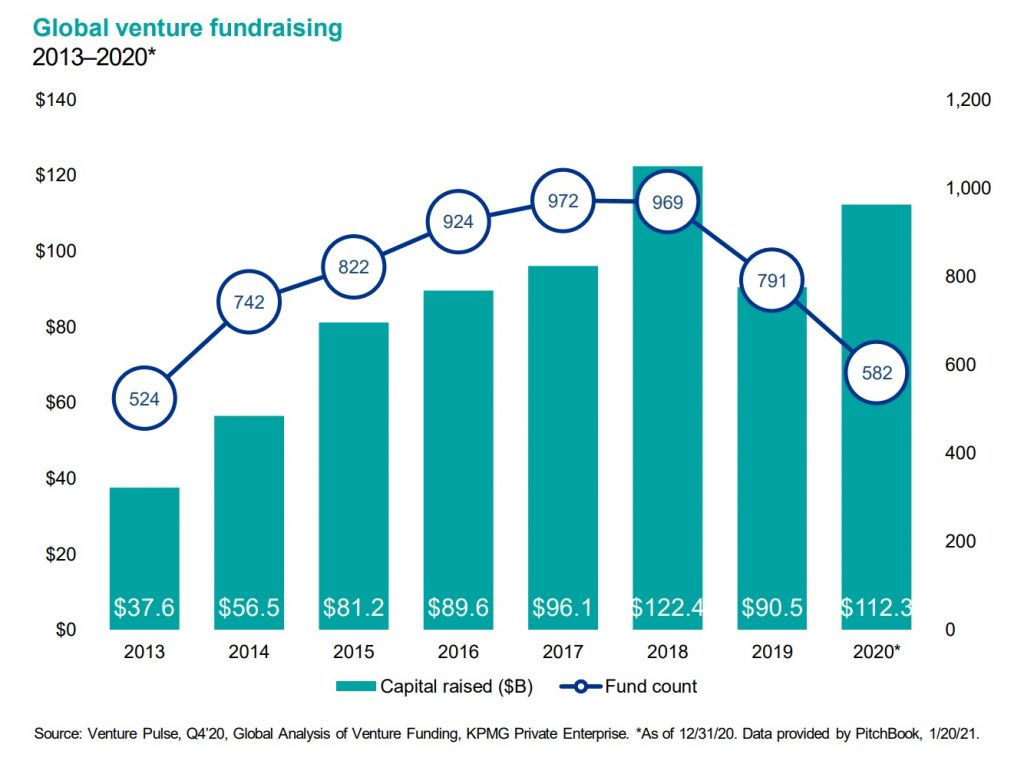 Global Fundraising Nears Record Levels