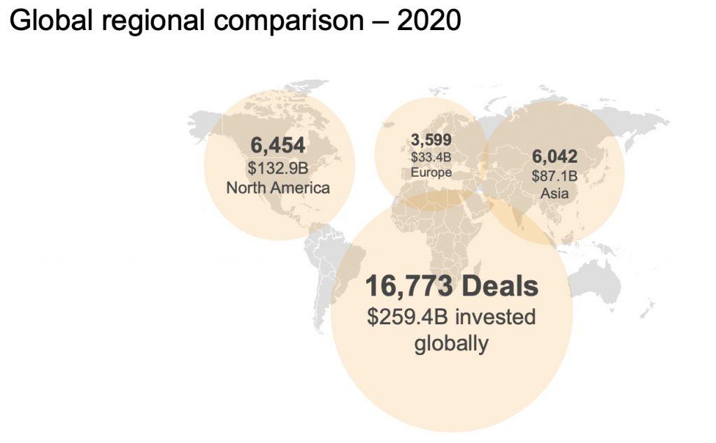 Global Comparison of VC Deals