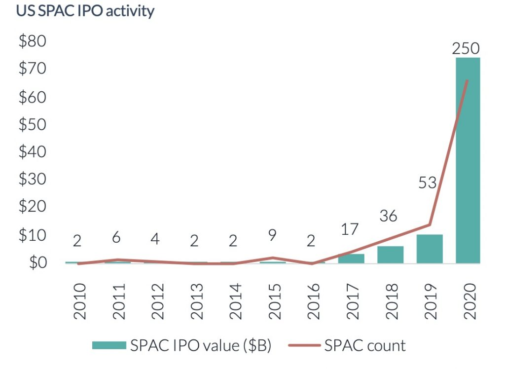 SPAC IPOs exploded in 2020
