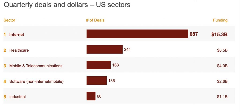 Deals by Sector