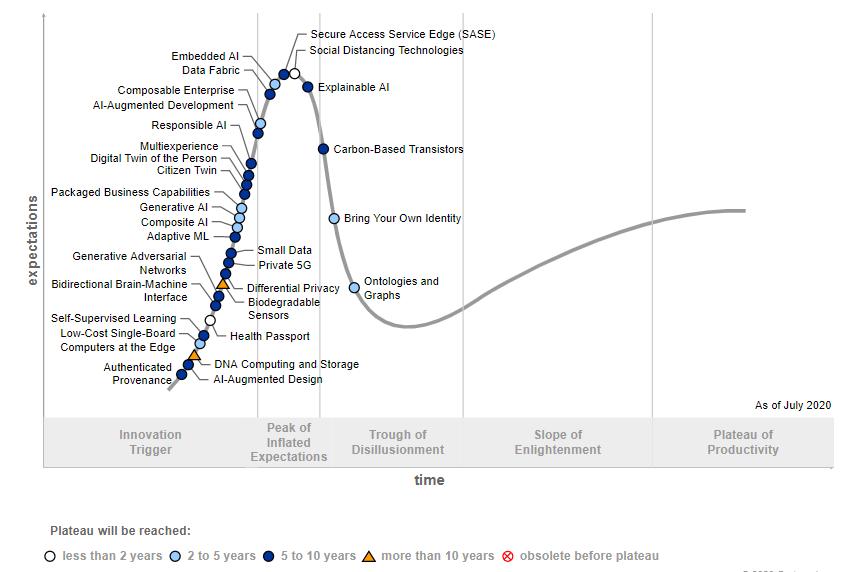 Gartner Hype Cycle for Emerging Tech